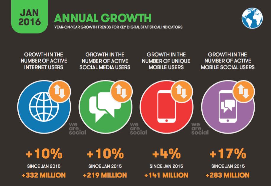 Traffico Internet Mobile Crescita