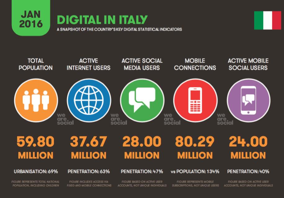 Traffico-Internet-Mobile-Italia