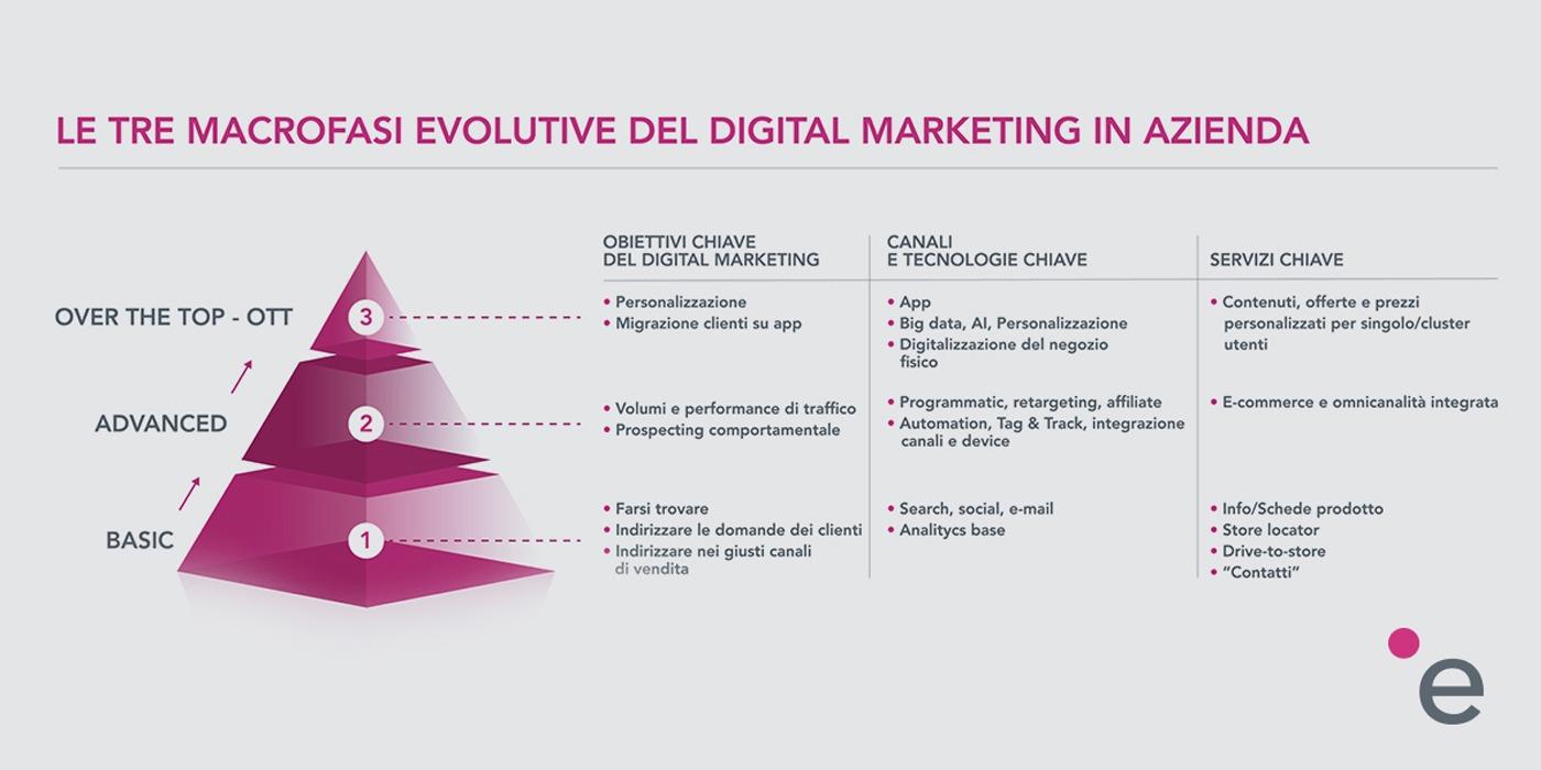 digital_marketing-emmemedia