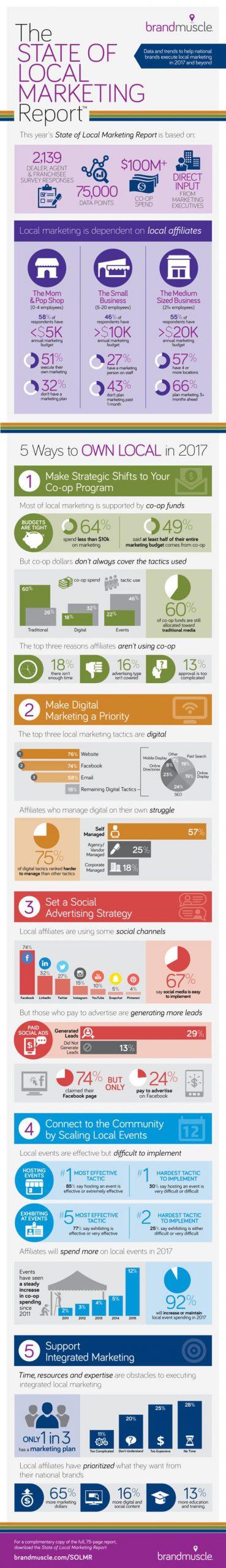 local-marketing-infografica