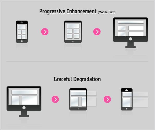 progressive-enhancement