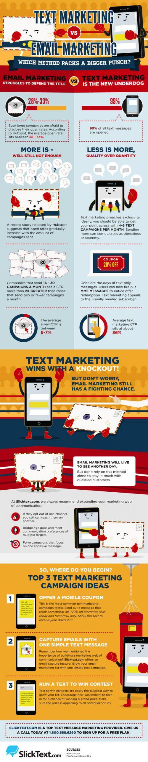 sms-marketing-infografica