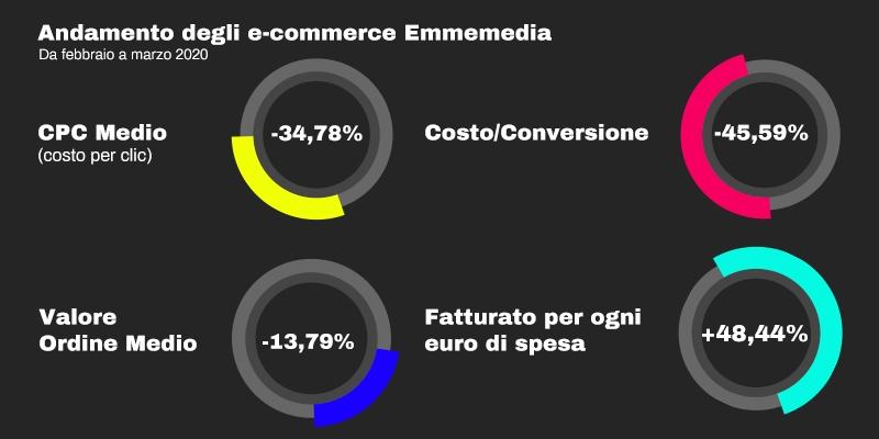 Andamento degli e-commerce Emmemedia