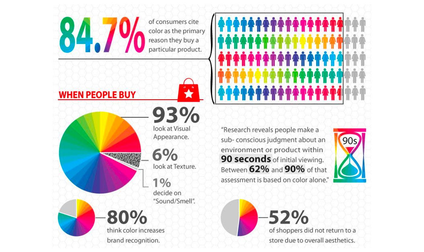 Psicologia del colore nel marketing - Vista